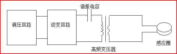 功率和变频独立调控,采用igbt开关器件和非晶态电感构成高频斩波电路